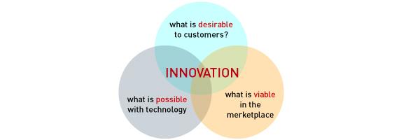 MMZ Innovation