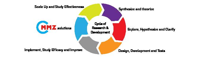 Research & Development MMZ